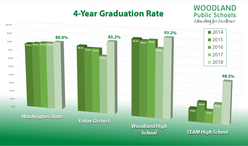 Woodland Public Schools 4-Year Graduation Rate