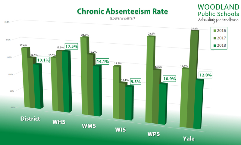 Woodland Public Schools Chronic Absenteeism Rate
