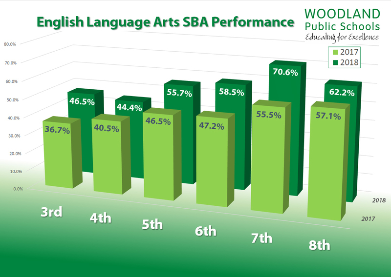 English Language Arts SBA Performance for Woodland Public Schools from 2017-2018